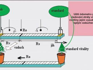 Výkon éterického záření - obr. 1